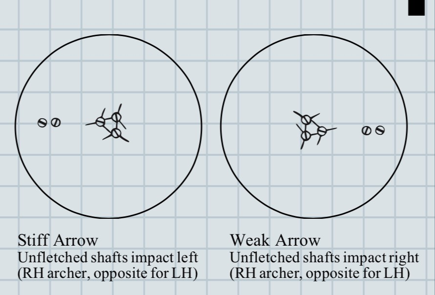 Arrow Tuning Tips for the Target Toxophilite