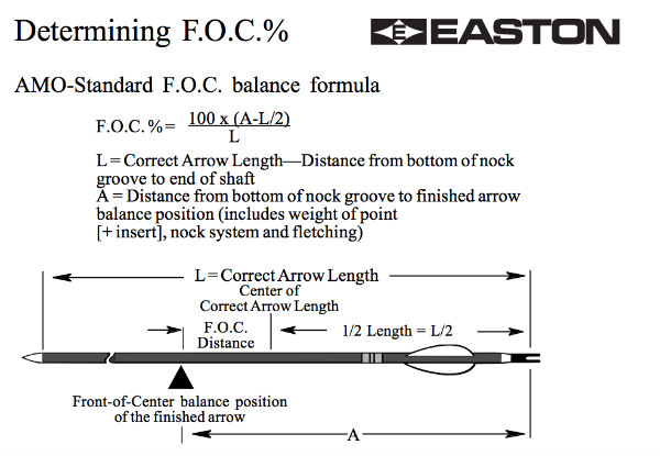 Easton Hunting Blog - F.O.C.