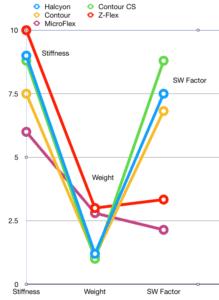 Stabilizer chart