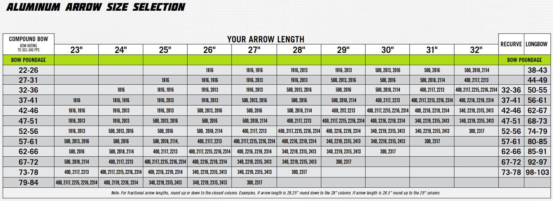 Aluminum Arrow Selection