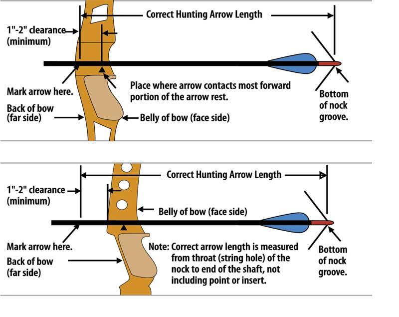 Arrow Length Diagram