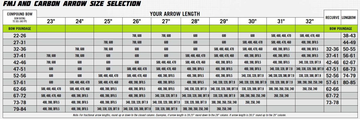 """EASTON AXIS EASTON ARROWS  SELECTION BELOW 4/"""" STRAIGHT FEATHERS"""