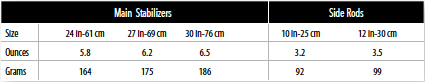 Z-comp sizing Chart